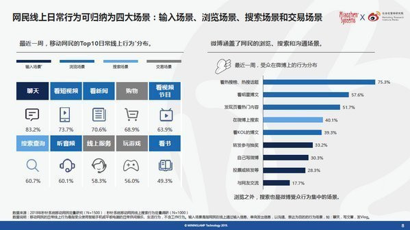 《微博搜索价值与营销策略研究报告》近日发布