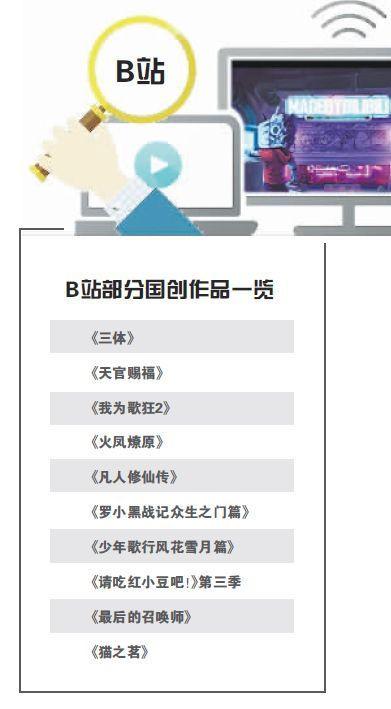 40部作品待发 B站加码国产动画