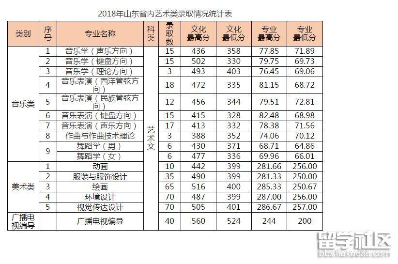 青岛大学2018年山东省内艺术类高考分数线