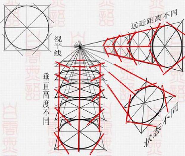 绘画中,圆形,圆柱体以及球体等物体的透视表现关系
