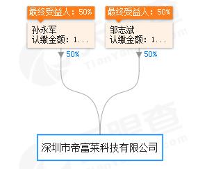 湖南帝富莱原生态农业专业合作社而这家公司也是由邹志斌与唐多爱、邹长付、邹长久、唐右香五人出资成立,根本和史润龙没有任何关系。