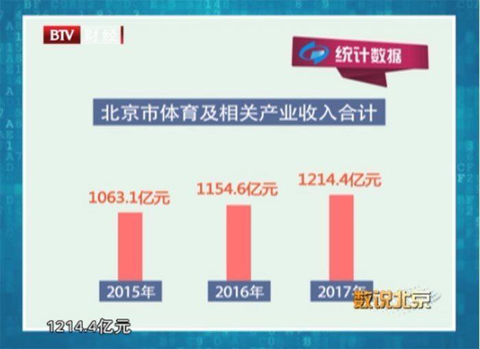 """从北京来看,根据北京市统计局 国家统计局北京调查总队官网,关于第三产业年度统计资料发布计划的数据显示,2015年、2016年、2017年北京市体育及相关产业收入合计分别为1063.1亿元、1154.6亿元、1214.4亿元。那么商业化进程中,线上健身平台如何做到""""流量变现""""?共享健身仓现身北京,能否颠覆传统健身房?面对着健身市场中千军万马抢渡一座桥,嘉宾们对健身行业有着怎样的展望呢?如果您想了解更多,请关注9月11日BTV财经频道19:30的《数说北京》!"""