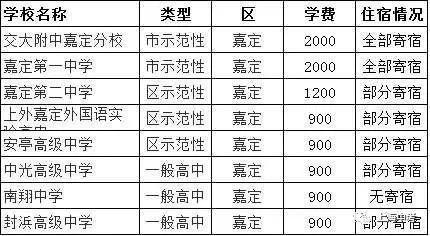 上海248所题目住宿作文、高中一览表的情况高中创意学费图片