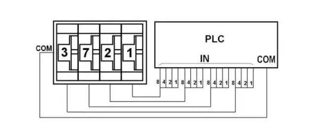 由图可见,使用拨码开关要占用许多plc 输入点,所以不是十分必要的场合