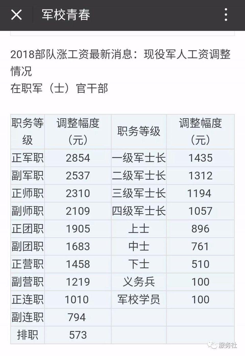 朝鲜人军人工资_军人工资福利待遇_军人工资