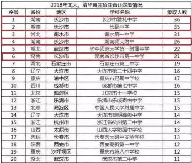 清华原地排名v原地自主教案篮球高中运球,第一全国录取人数高中北大图片