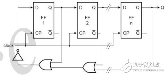 二进制环形加法器