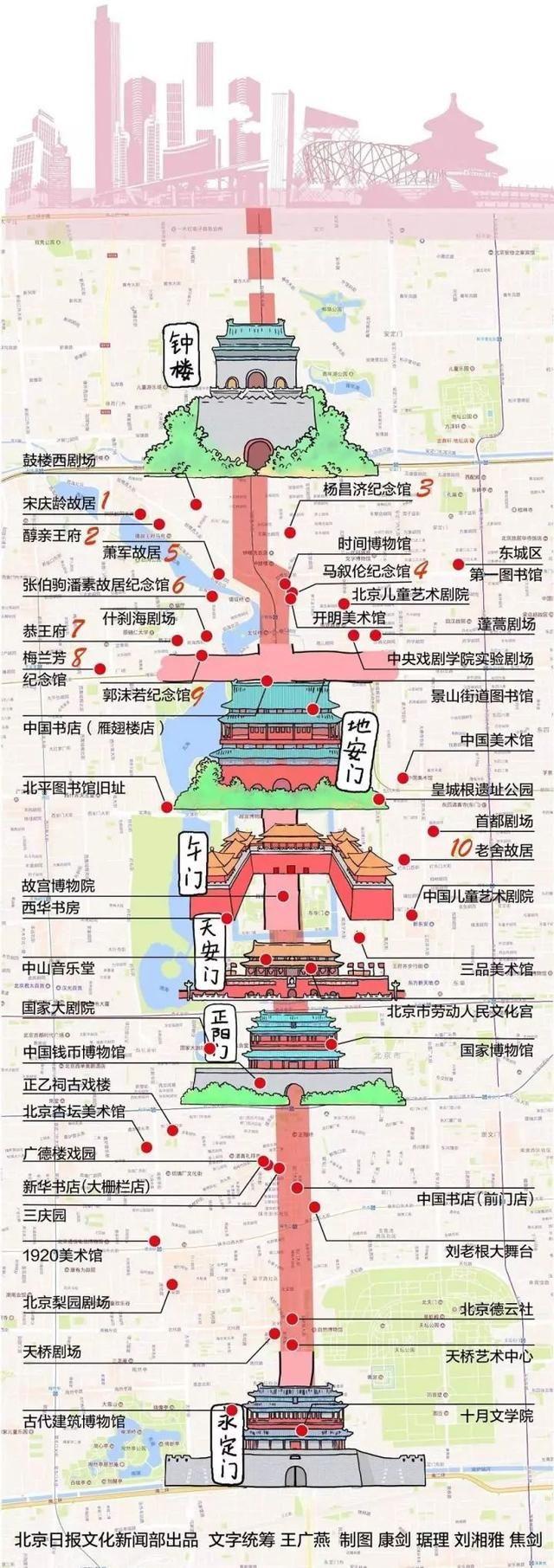 著名建筑大师梁思成曾在 《北京--都市计划的无比杰作》一文中赞道
