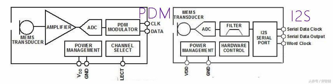 智能硬件设计,i2s,pdm,tdm选什么接口?