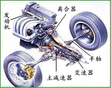 汽车传动轴 汽车传动轴工作原理及结构图