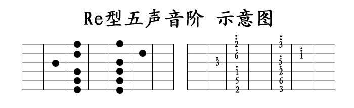 吉他音阶指型有什么用 吉他5种指法有什么用图片