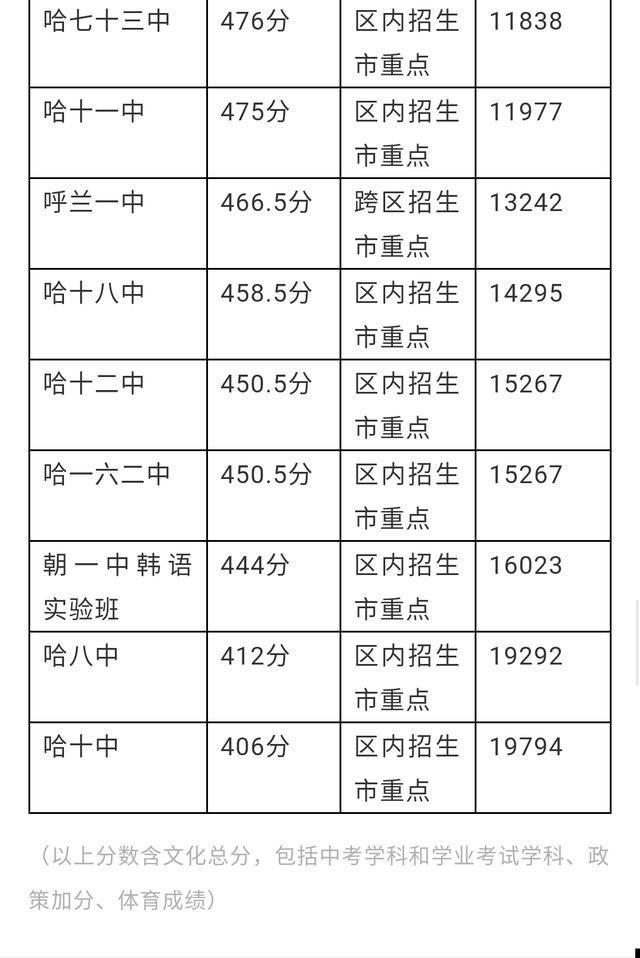 哈尔滨三高中年来全市排名分数线及高中录取政治稿课课重点评v高中图片