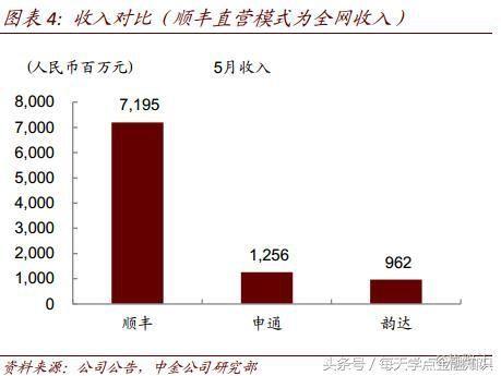 圆通速递(06123.hk)5月业务量5.60亿票,增速26.54%;收入19.