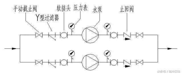 几个常用的符号:截止阀,y型过滤器,软接头,压力表,水泵,止回阀.图片