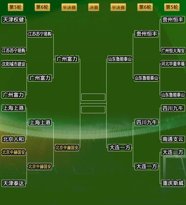 2018中国足协杯对阵