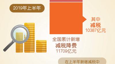 人民日报:政策红包送来真金白银 实体经济受益多