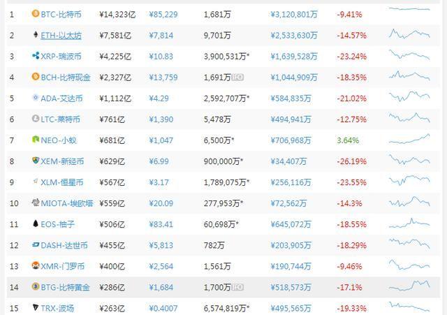 虚拟货币市值缩水500亿美元,市值前100货币仅有3币上涨!
