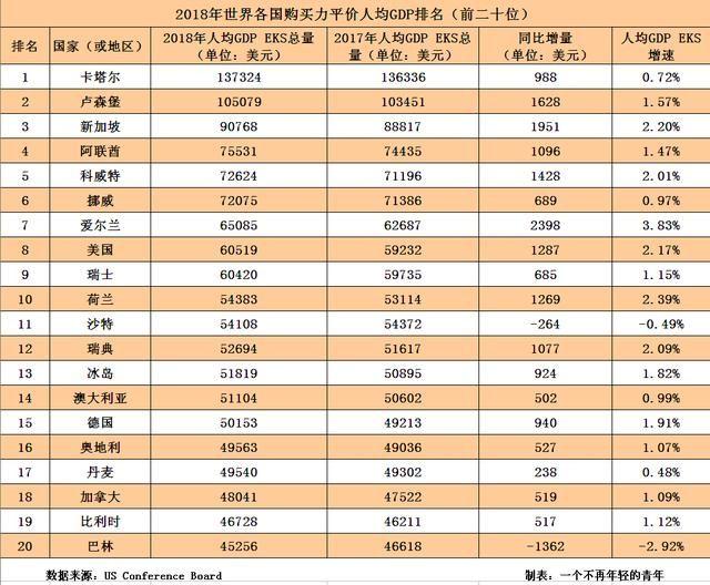 新加坡国立大学_新加坡2018人均gdp