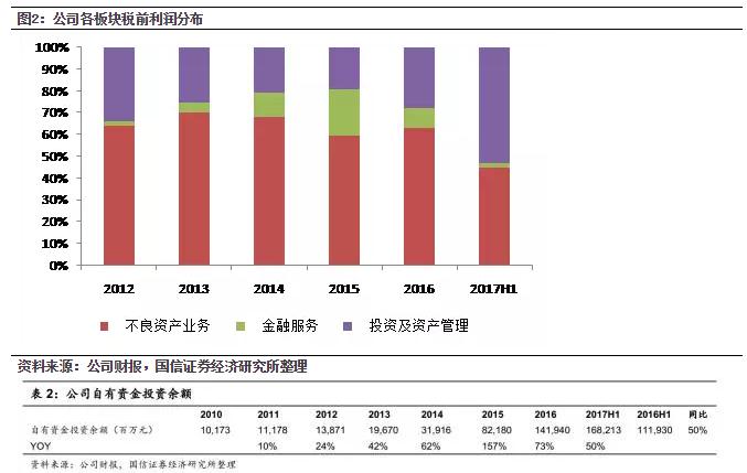 中国信达(01359):是拐点不是卖点 重申估值的巨大吸引力