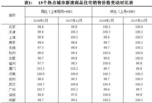 70城房价出炉11城新房价格低于去年1月 首现负增长 一分快三计划-张家口国特环保工程有限公司