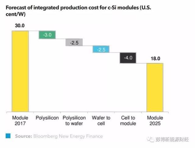 至2040年 全球光伏新增装机将达4000GW 光伏发电量将增长至17%