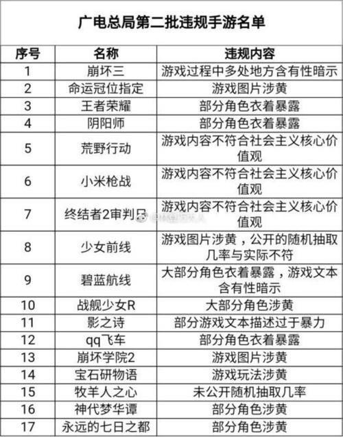 广电总局再出手:《王者荣耀》、吃鸡手游等被指违规