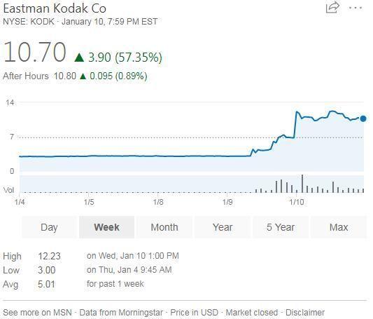 130岁的柯达加入加密货币热潮 股价两天累计暴涨245%