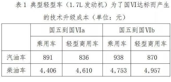 深圳国六排放标准实施时间