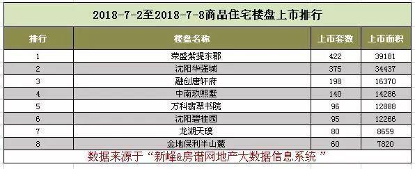 第27周沈阳成交35.76万平,全市三甲:万科大都