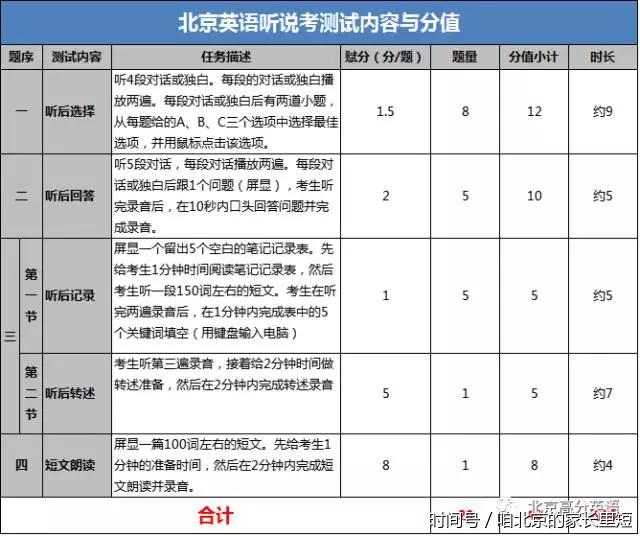 2018北京中考英语听说首考时间,题型,分值,查分