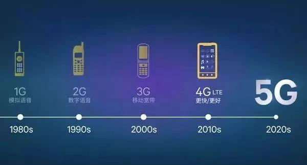 5G时代来临,你的智能手机支持5G吗?