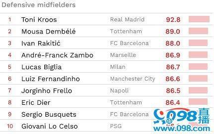 外国网站评球场各位置最佳球员,梅西C罗上榜!