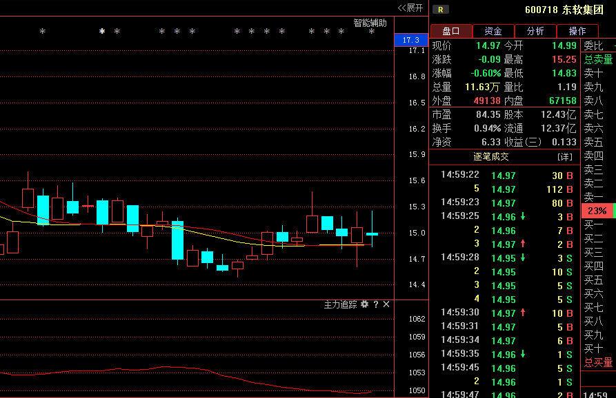 东软集团;神秘巨资悄然买入,将逆转A股市场 股票