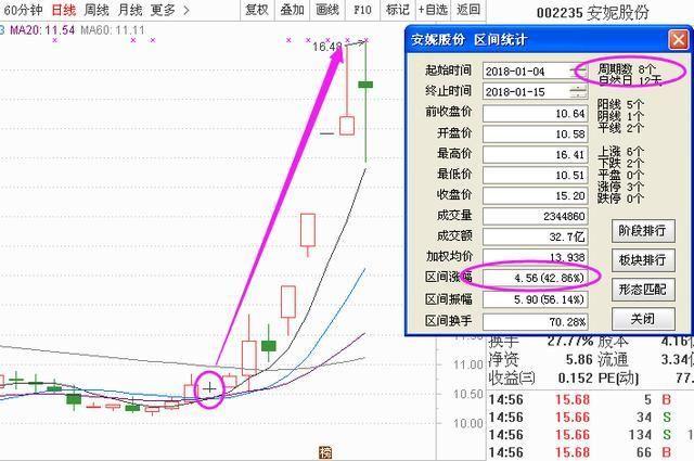 """A股24年一直盈利的唯一黄金指标""""KDJ+MACD"""",3分钟获18次掌声!"""
