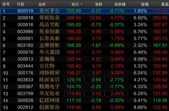 2018年a股最新高价股排名 一元股票有哪些百