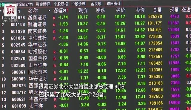 指数震荡分化  沪指涨0.20%