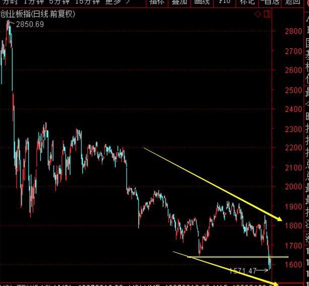 股灾业已成型,恐慌还会持续多久?