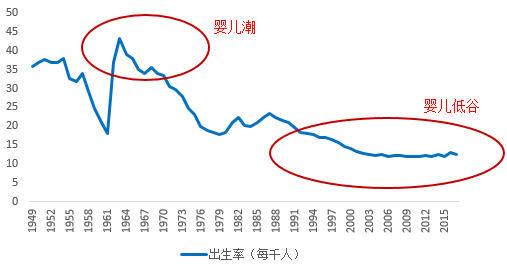 人口政策与经济_人口政策对中国经济的影响
