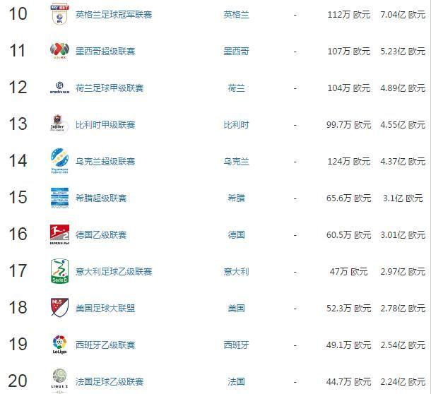 世界足球联赛排行榜Top50:西甲屈居第二,德甲