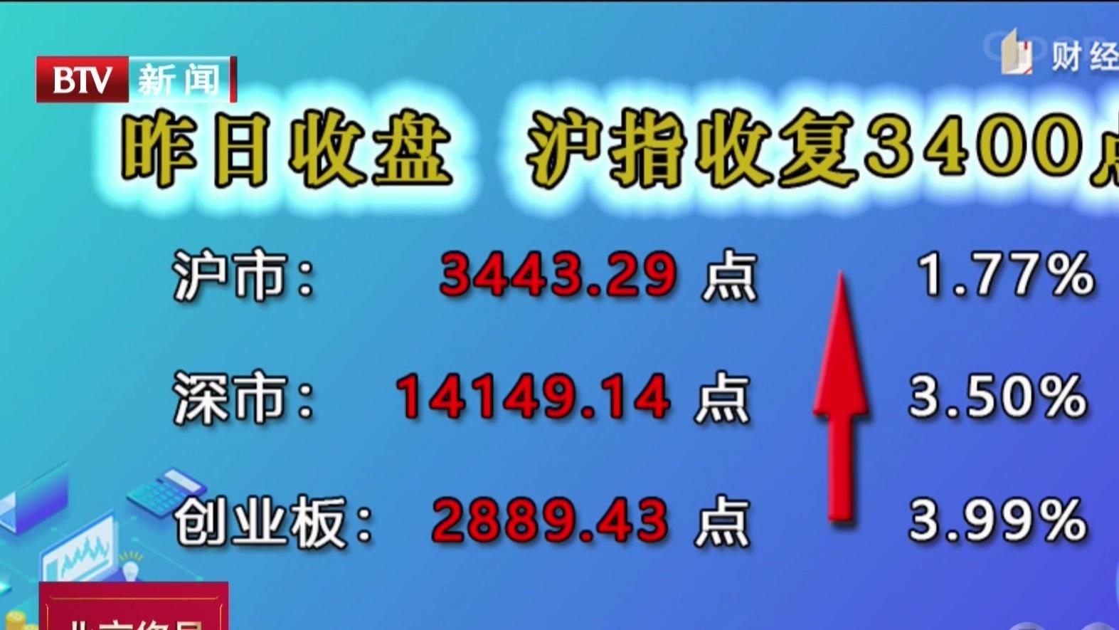 上攻势头再启:沪指收复3400点  深市更猛大涨逾3%