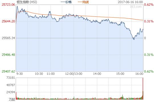 恒指涨0.44% 莎莎国际降级跌5.72%怎么看股票