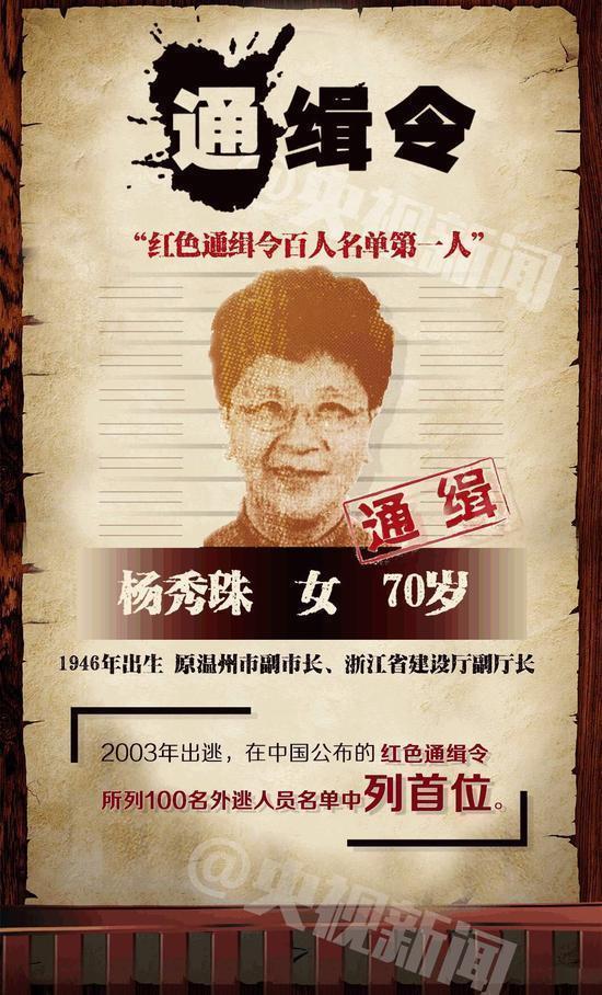 红通一号杨秀珠获刑8年 曾称死也要死在美国 - 挥斥方遒 - 挥斥方遒的博客